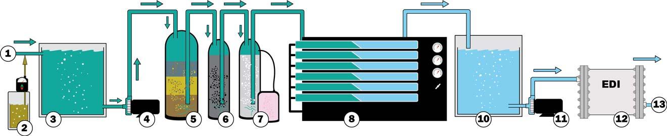 فلتر الوسائط المتعددة كمعالجة مبدأية للتبادل الايوني الالكتروني